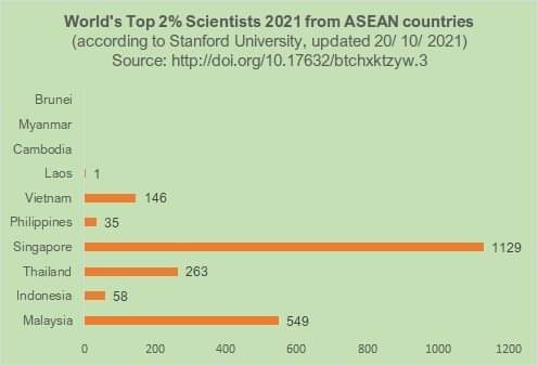 UMY and UAD Scientists Among World's Top 2% Scientists